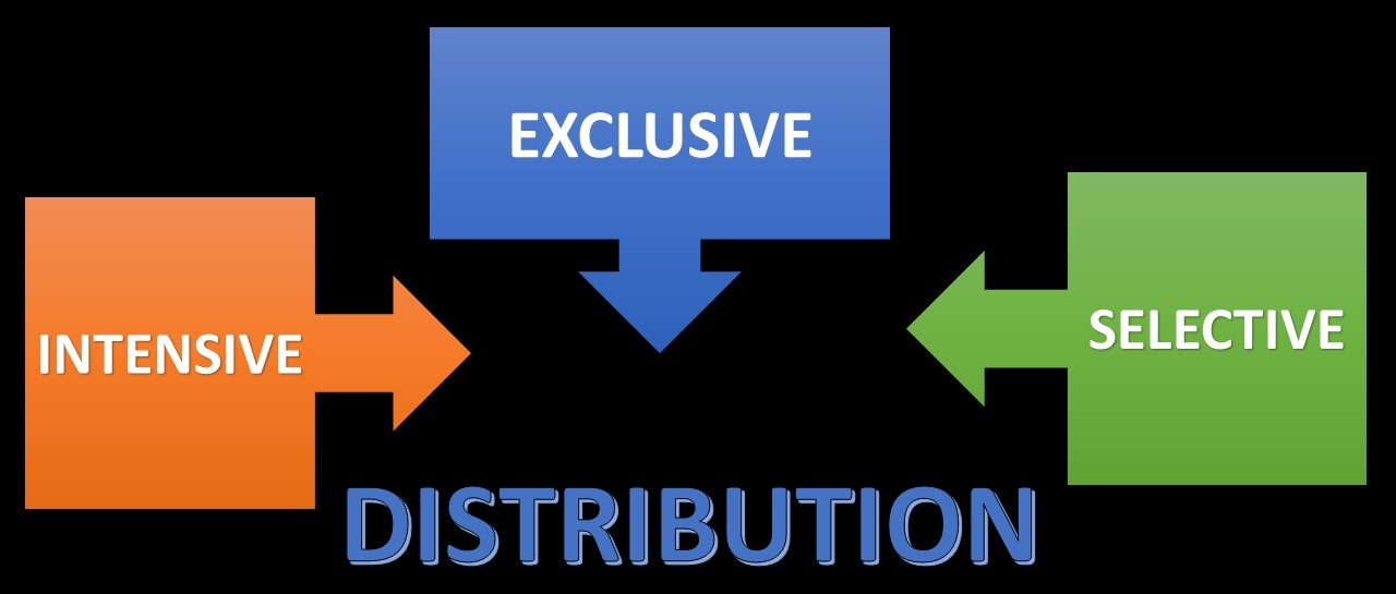 The Trio of Distribution: Intensive, Selective and Exclusive Distribution