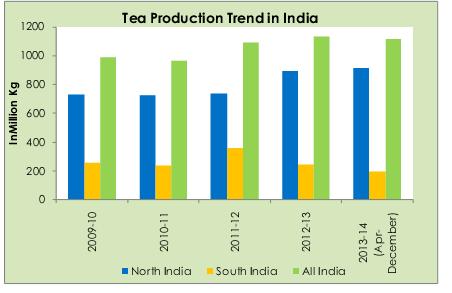 Tea Industry