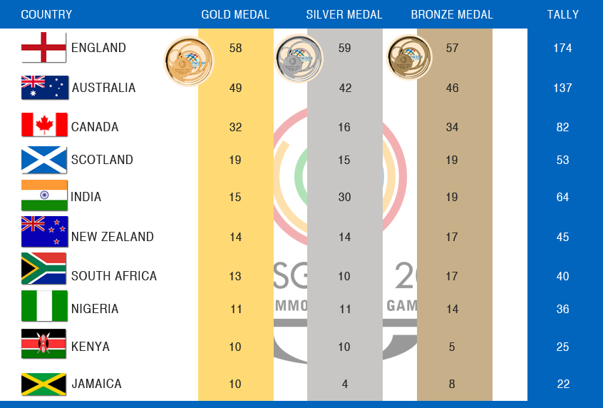 Commonwealth Games 2014: India 5th in the Medal Tally